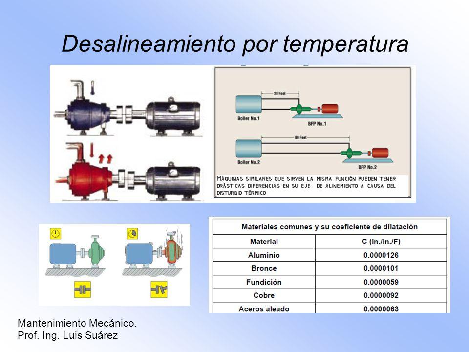Desalineamiento por temperatura