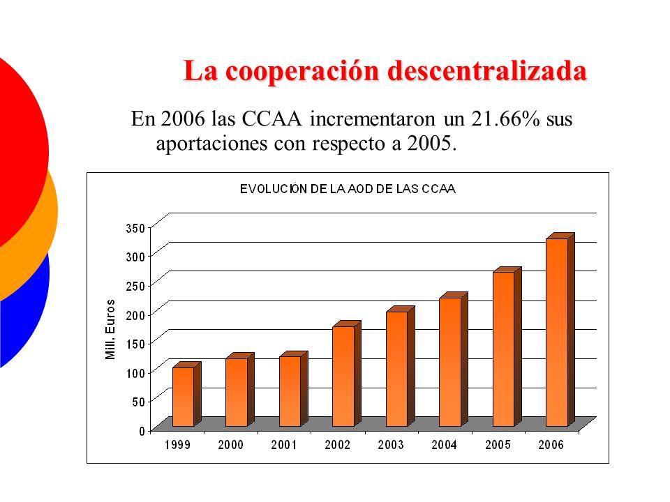 La cooperación descentralizada