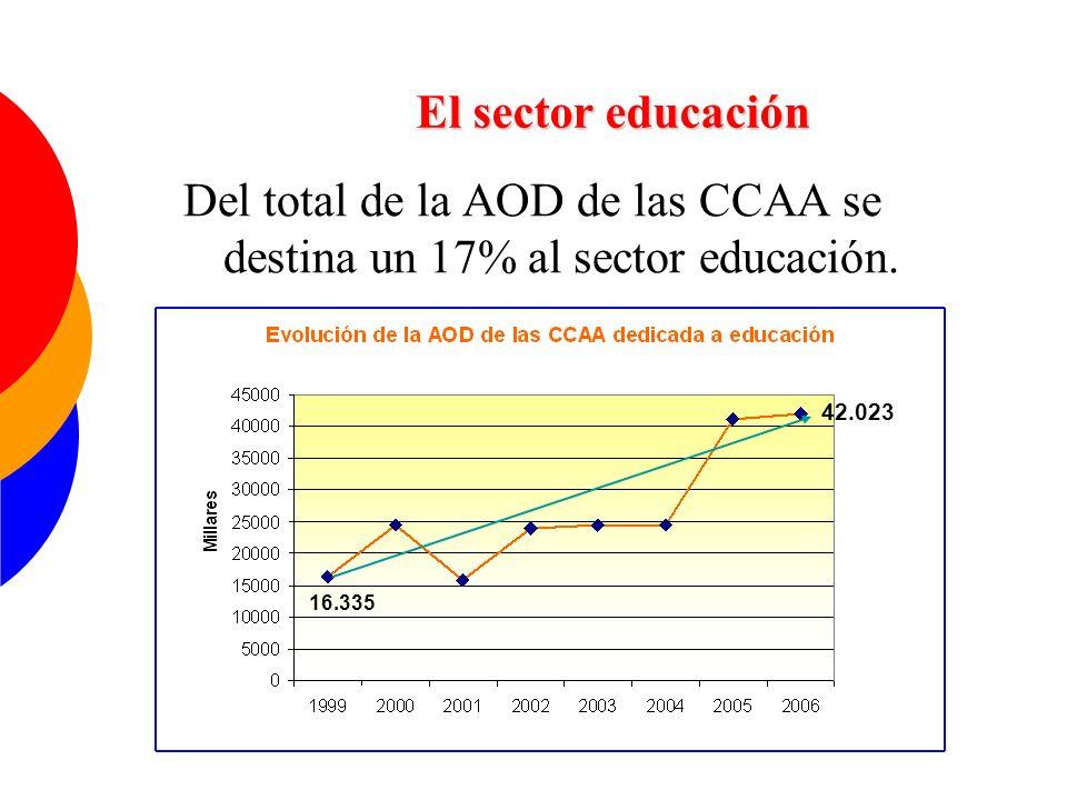 Del total de la AOD de las CCAA se destina un 17% al sector educación.