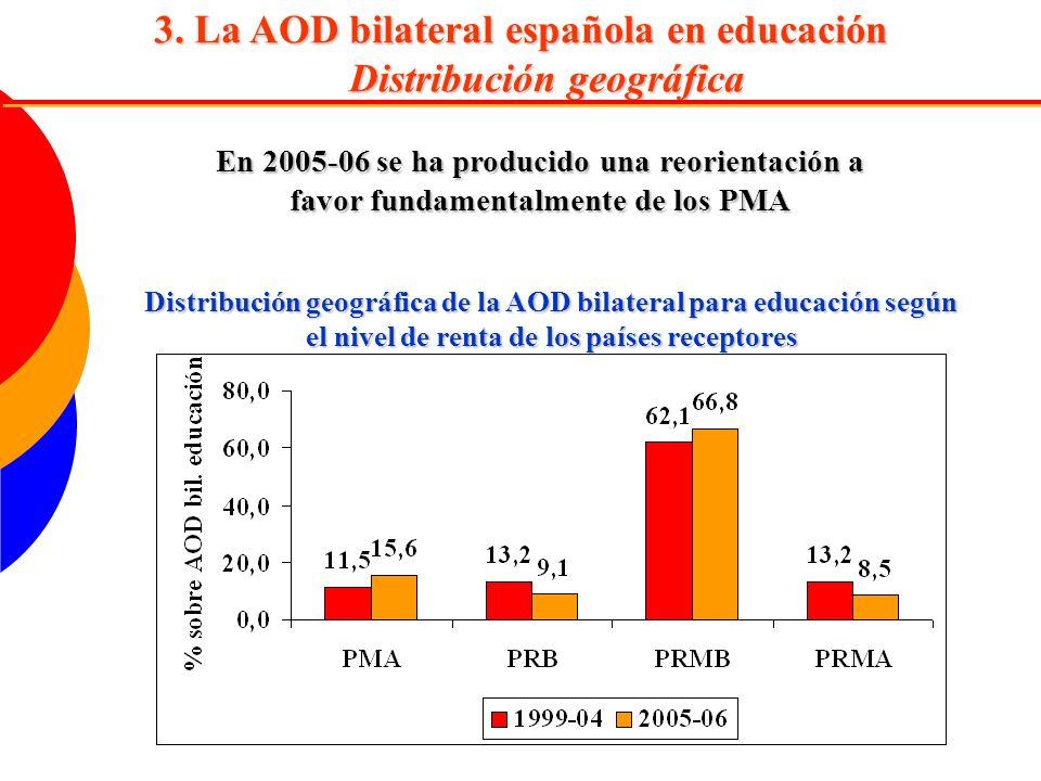3. La AOD bilateral española en educación Distribución geográfica