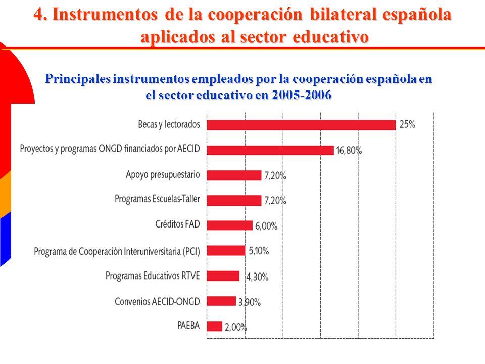 4. Instrumentos de la cooperación bilateral española aplicados al sector educativo