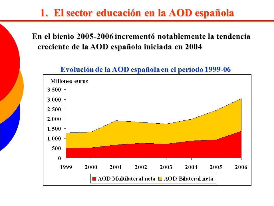 El sector educación en la AOD española