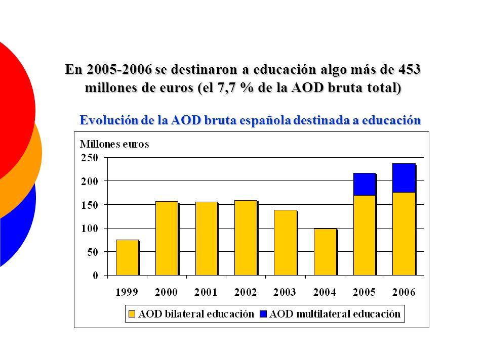 Evolución de la AOD bruta española destinada a educación