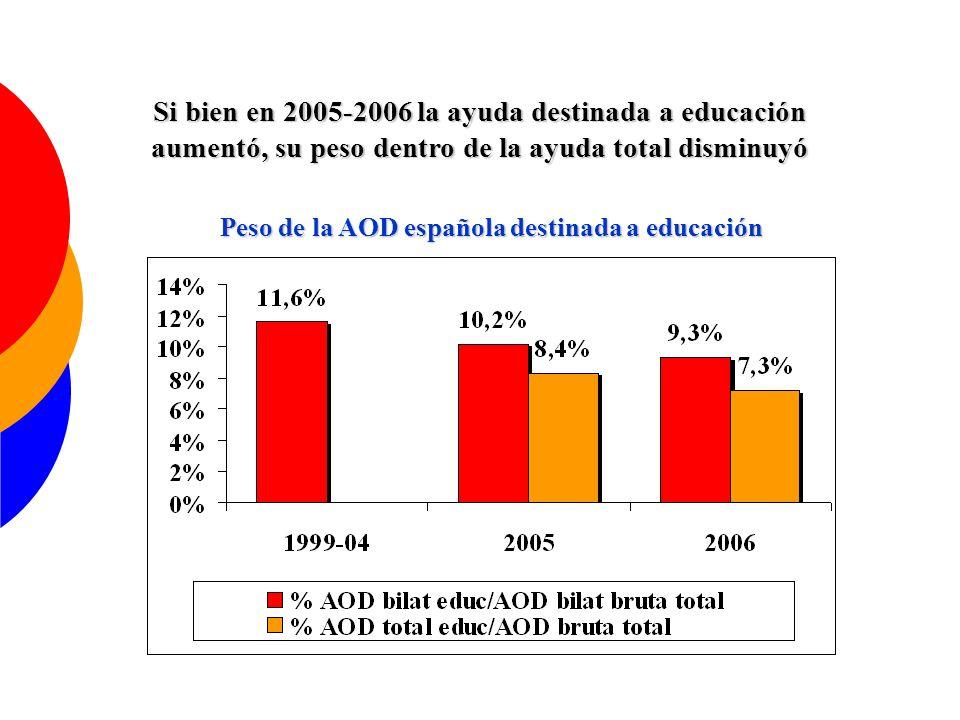Peso de la AOD española destinada a educación