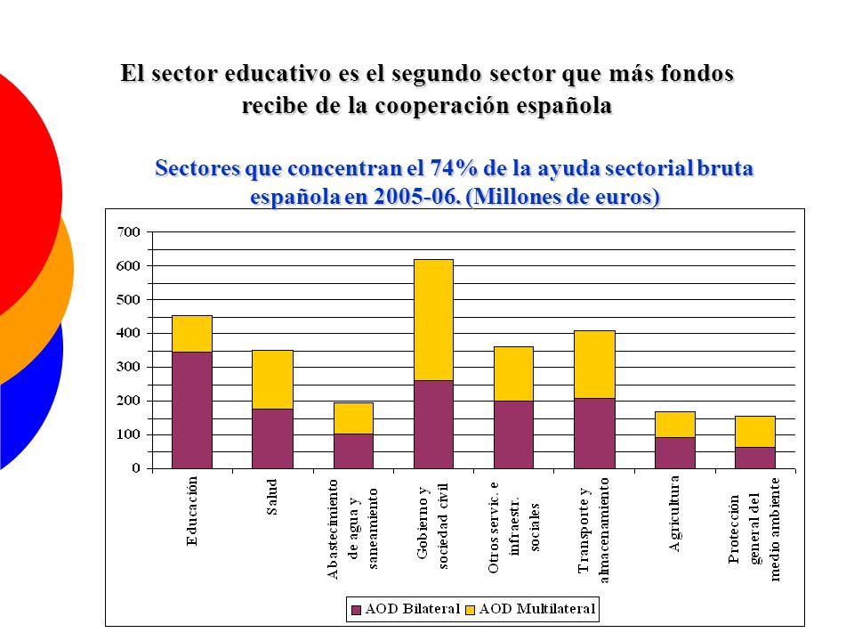 El sector educativo es el segundo sector que más fondos recibe de la cooperación española