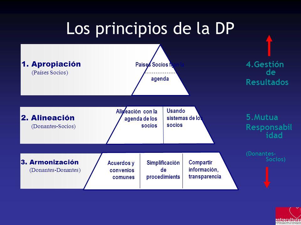 Simplificación de procedimients