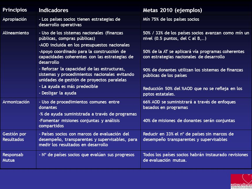 Indicadores Metas 2010 (ejemplos) Principios Apropiación