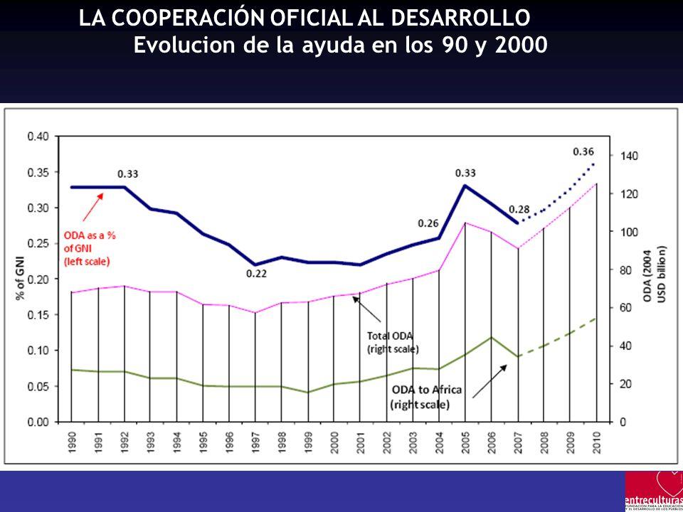Evolucion de la ayuda en los 90 y 2000