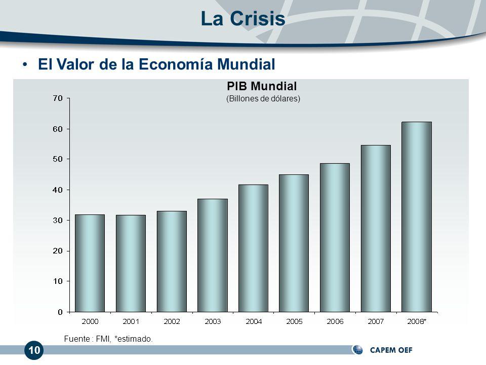 La Crisis El Valor de la Economía Mundial PIB Mundial 10