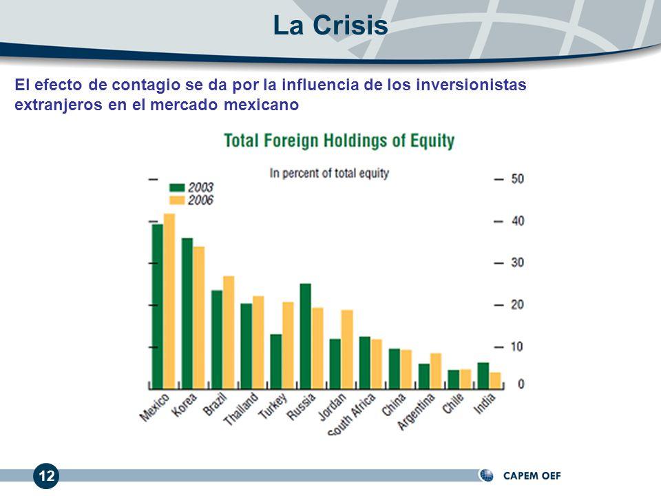 La Crisis El efecto de contagio se da por la influencia de los inversionistas extranjeros en el mercado mexicano.