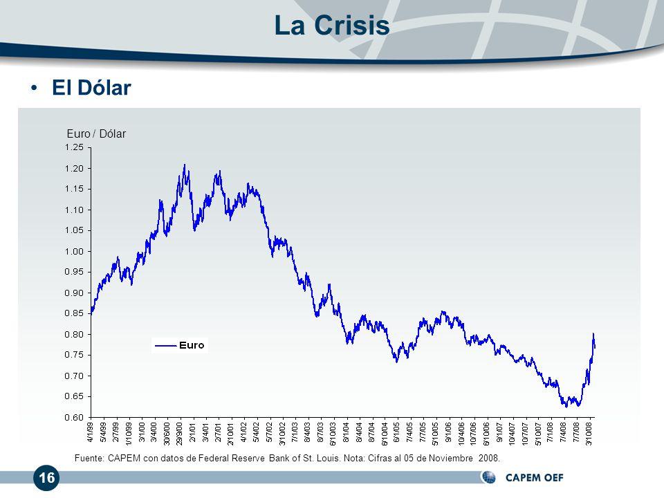 La Crisis El Dólar 16 Euro / Dólar