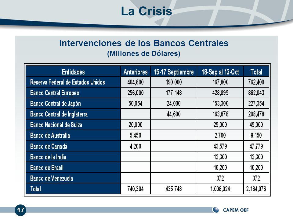 Intervenciones de los Bancos Centrales