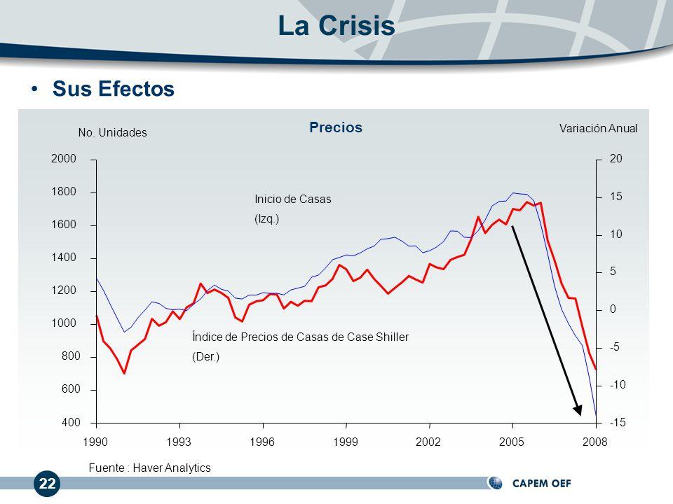 La Crisis Sus Efectos Precios 22 Variación Anual No. Unidades 400 600