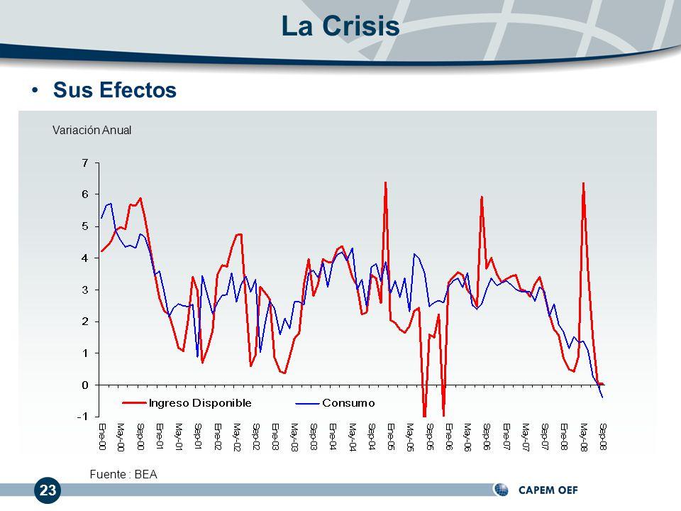 La Crisis Sus Efectos Variación Anual Fuente : BEA 23