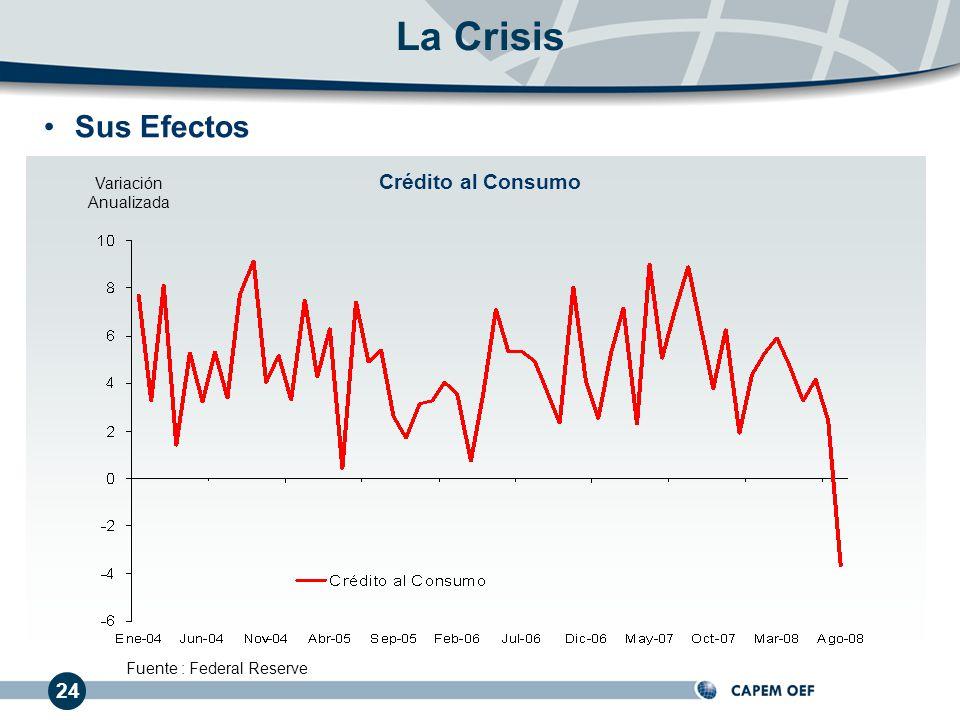 La Crisis Sus Efectos Crédito al Consumo 24 Variación Anualizada