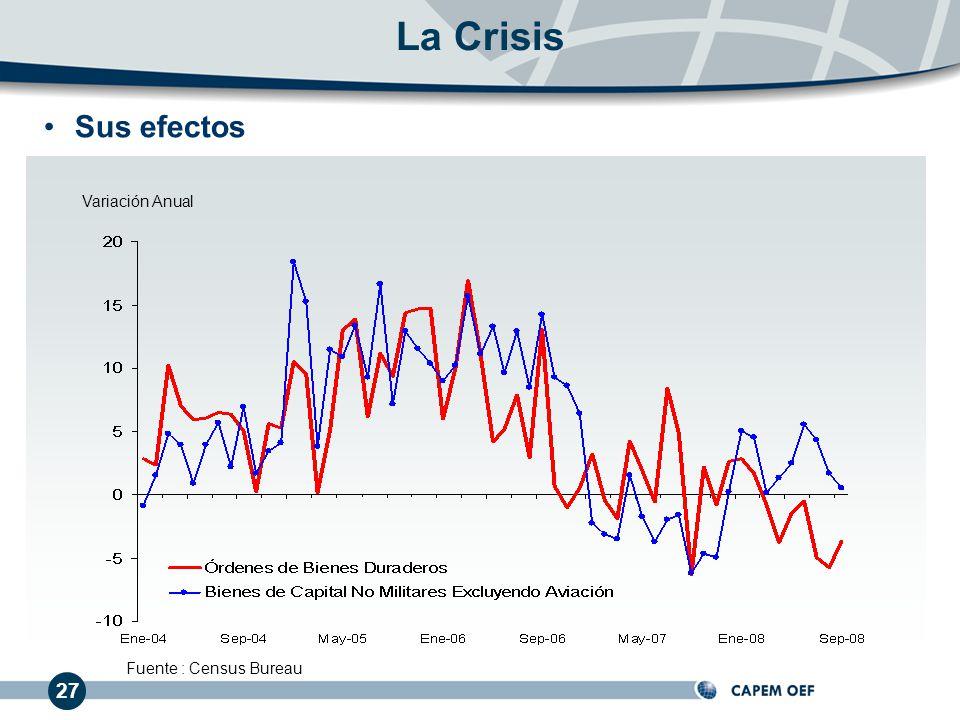 La Crisis Sus efectos Variación Anual Fuente : Census Bureau 27