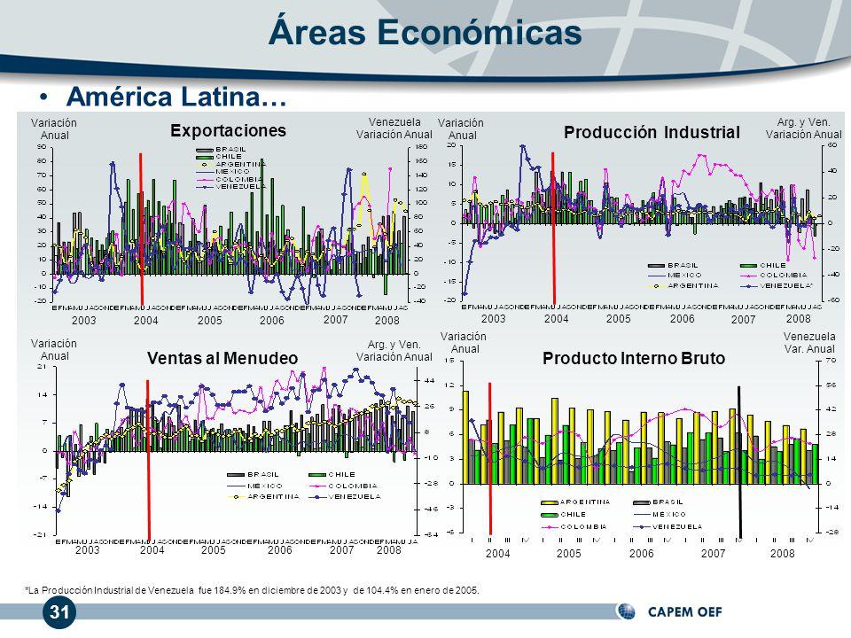 Producción Industrial Producto Interno Bruto