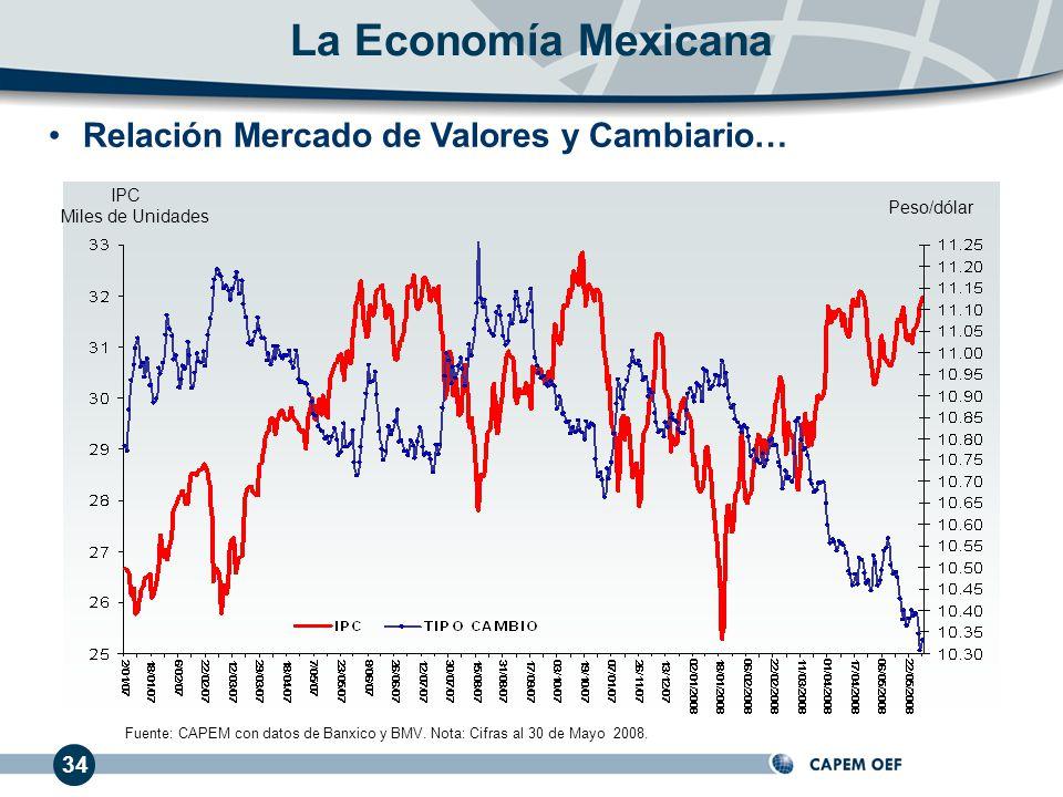 La Economía Mexicana Relación Mercado de Valores y Cambiario… 34 IPC