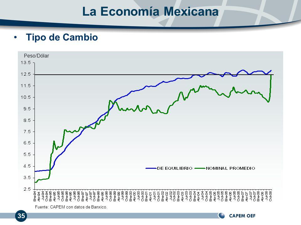Fuente: CAPEM con datos de Banxico.