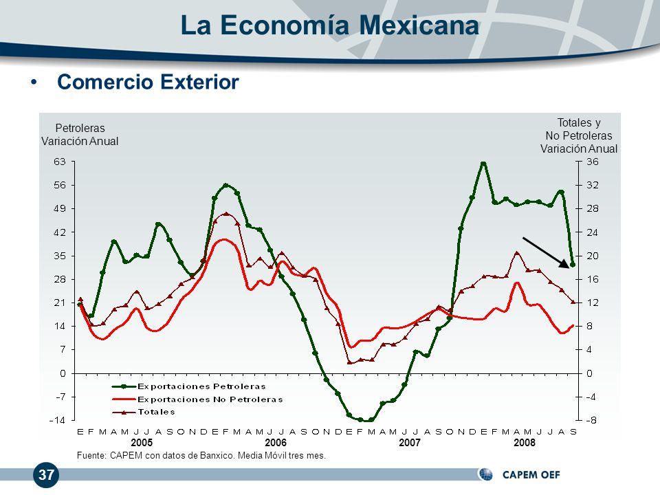 Fuente: CAPEM con datos de Banxico. Media Móvil tres mes.