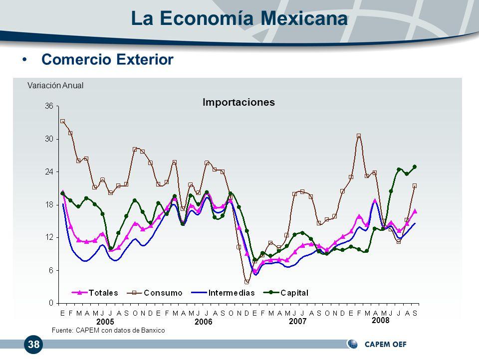 Fuente: CAPEM con datos de Banxico