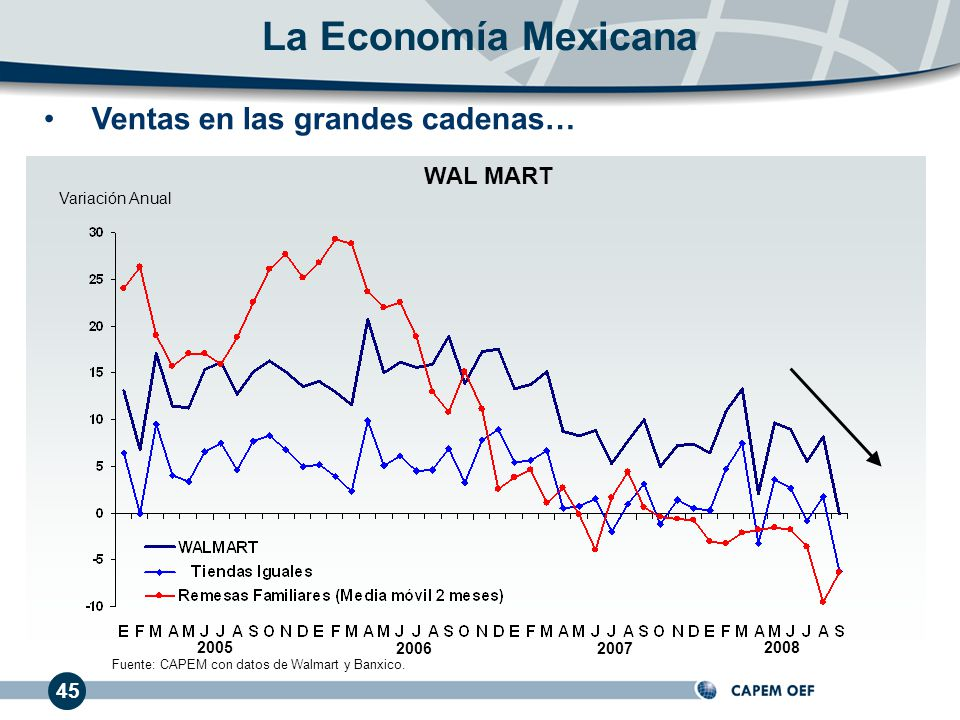 La Economía Mexicana Ventas en las grandes cadenas… WAL MART 45