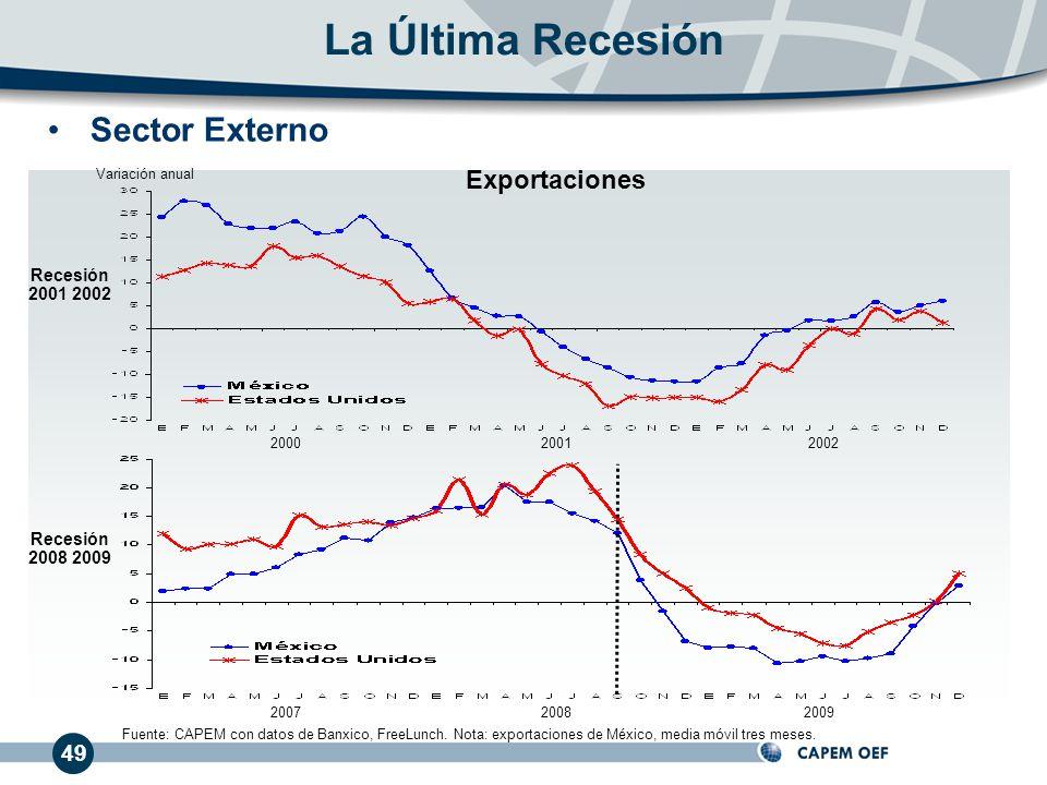La Última Recesión Sector Externo Exportaciones 49 Recesión 2001 2002