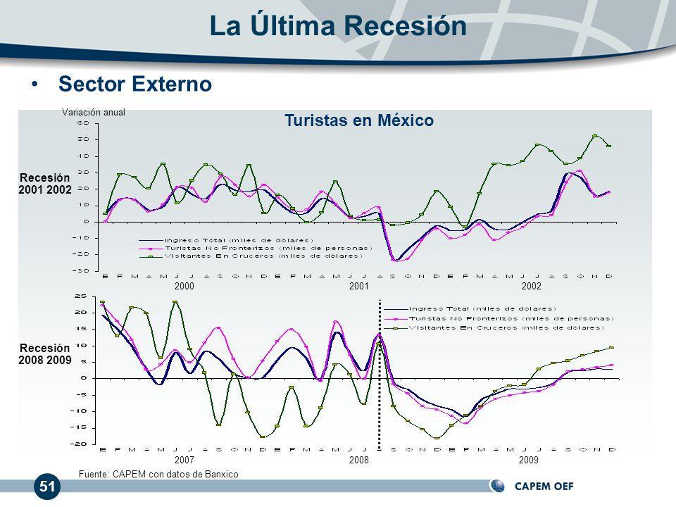 La Última Recesión Sector Externo Turistas en México 51 Recesión