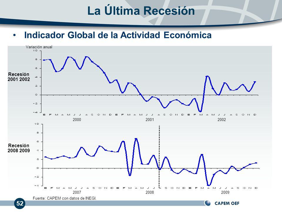 La Última Recesión Indicador Global de la Actividad Económica 52