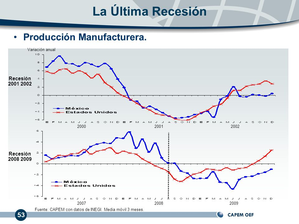 La Última Recesión Producción Manufacturera. 53 Recesión 2001 2002