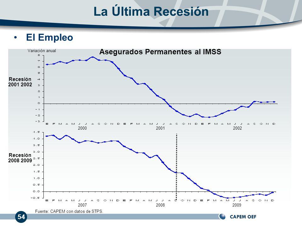 Asegurados Permanentes al IMSS