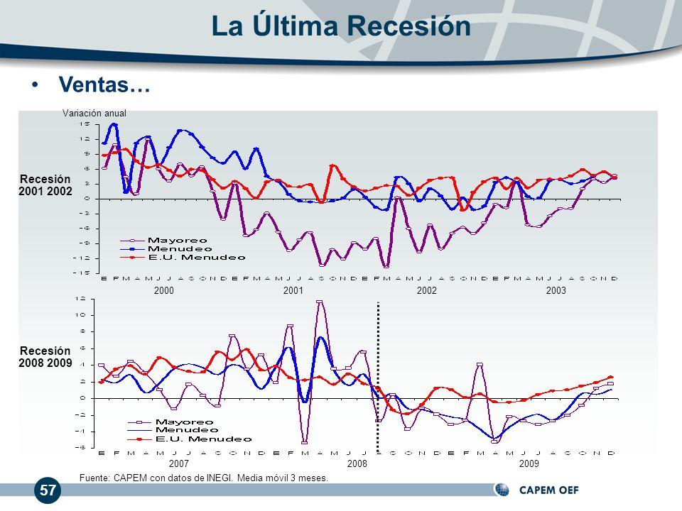 La Última Recesión Ventas… 57 Recesión 2001 2002 Recesión 2008 2009