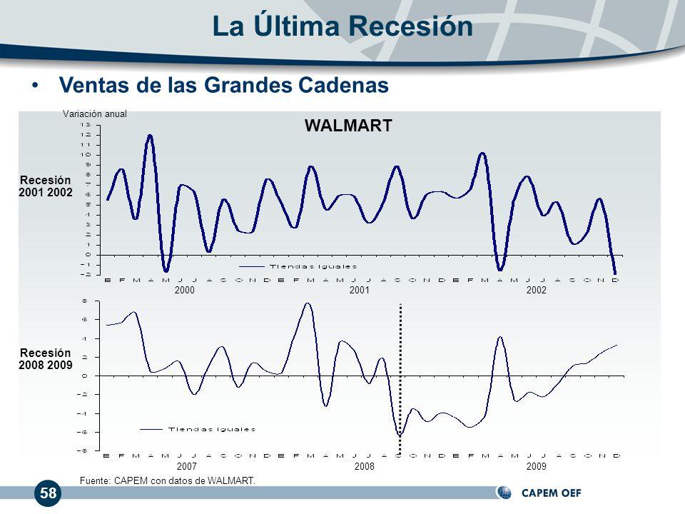 La Última Recesión Ventas de las Grandes Cadenas WALMART 58 Recesión