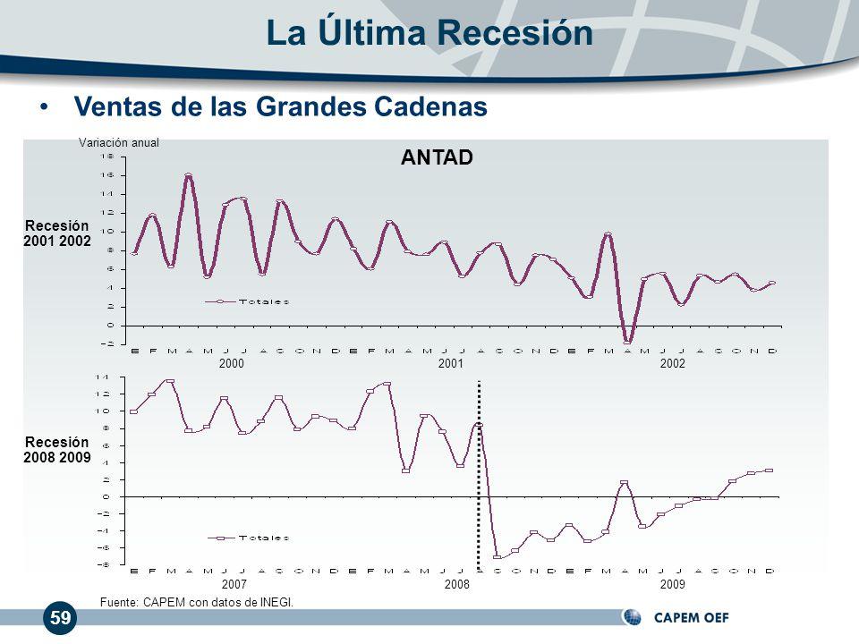 La Última Recesión Ventas de las Grandes Cadenas ANTAD 59 Recesión