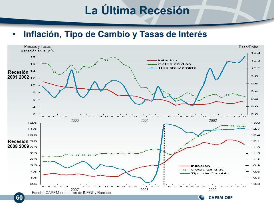 La Última Recesión Inflación, Tipo de Cambio y Tasas de Interés 60