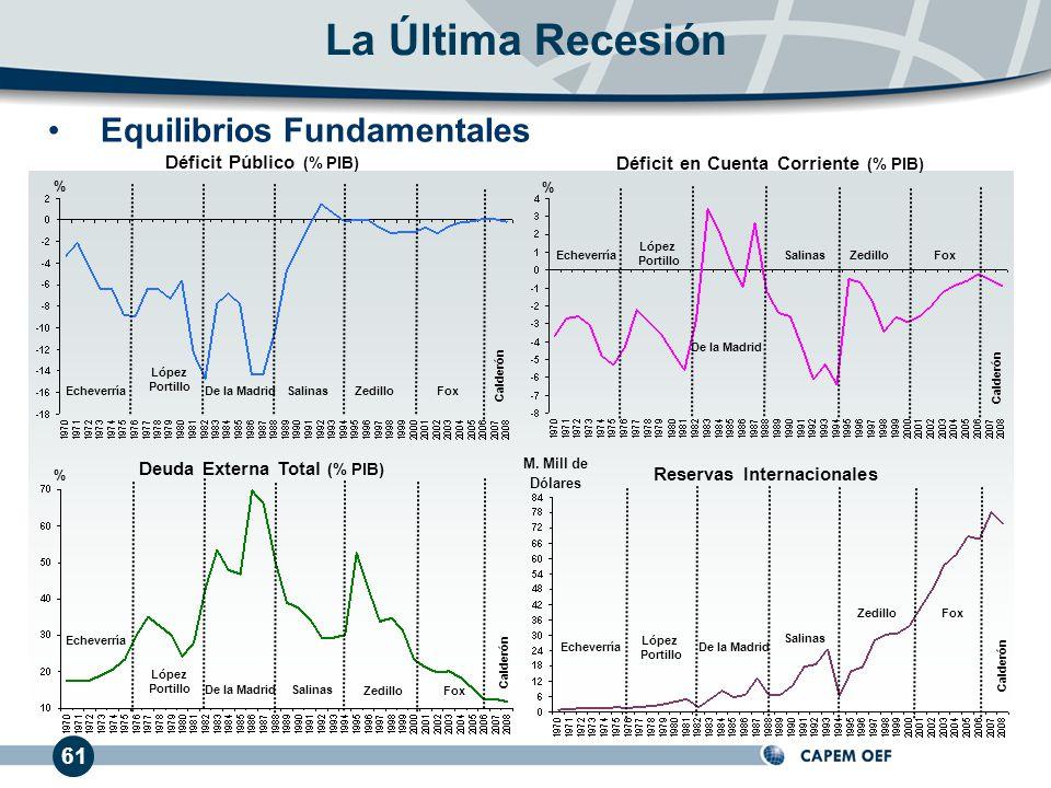 La Última Recesión Equilibrios Fundamentales 61