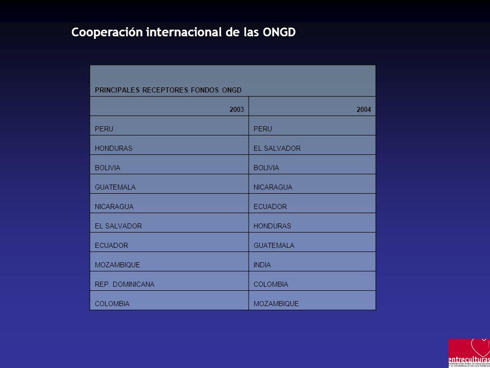 Cooperación internacional de las ONGD