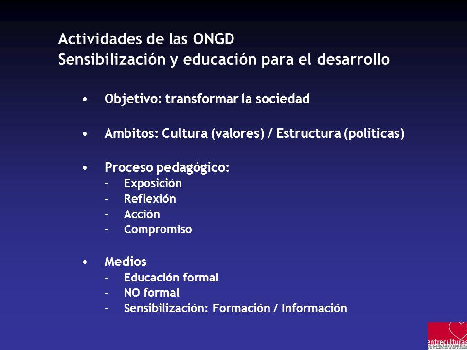 Actividades de las ONGD Sensibilización y educación para el desarrollo