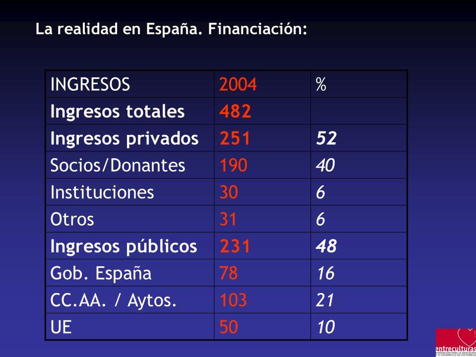 INGRESOS 2004 % Ingresos totales 482 Ingresos privados 251 52