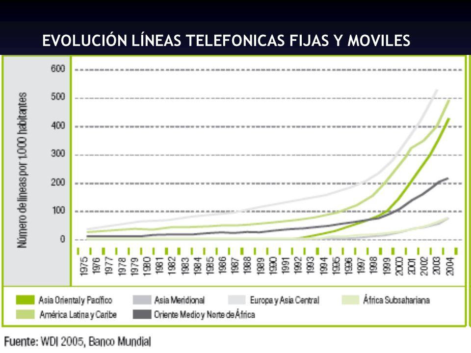 EVOLUCIÓN LÍNEAS TELEFONICAS FIJAS Y MOVILES
