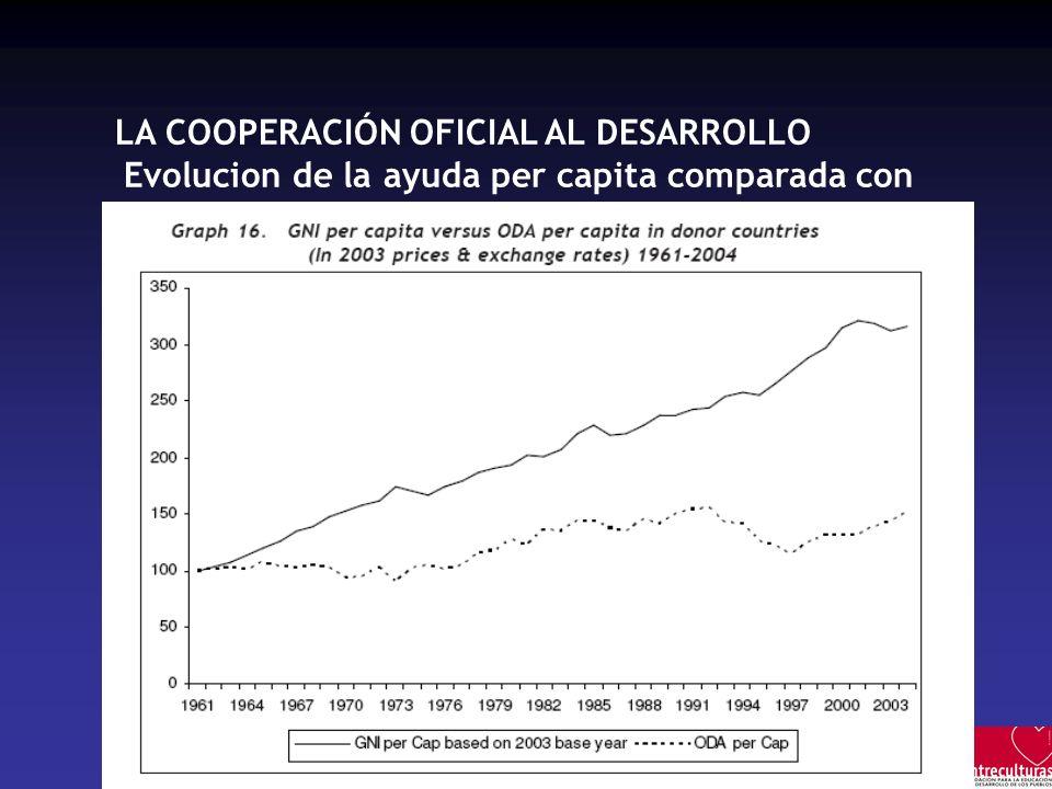 Evolucion de la ayuda per capita comparada con el PNB per capita