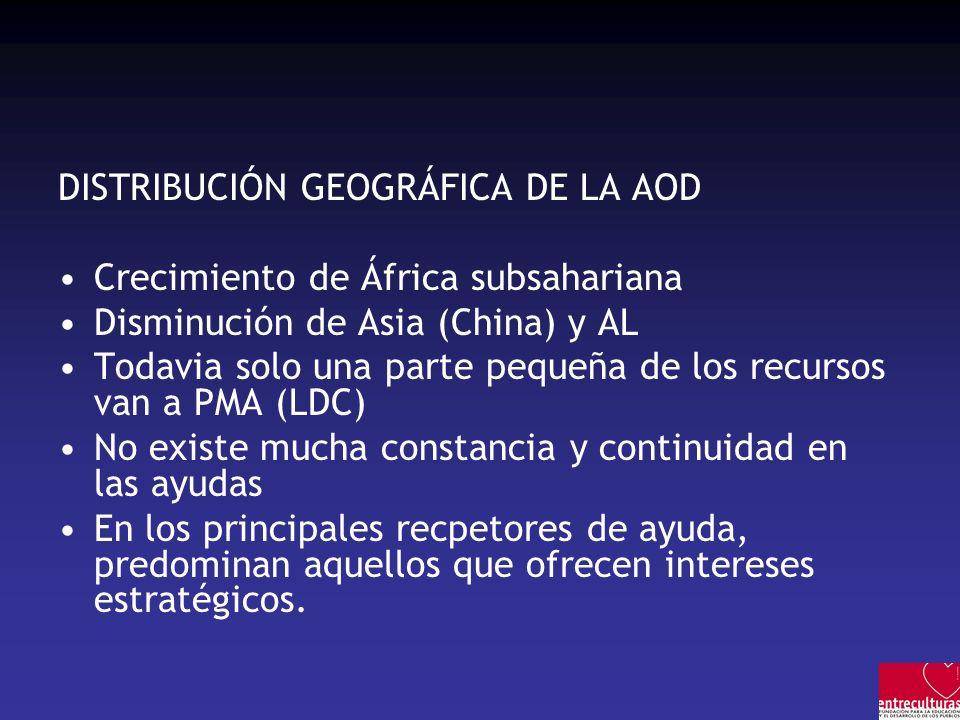 DISTRIBUCIÓN GEOGRÁFICA DE LA AOD