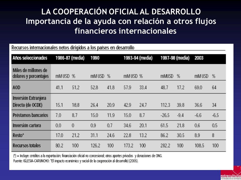 LA COOPERACIÓN OFICIAL AL DESARROLLO