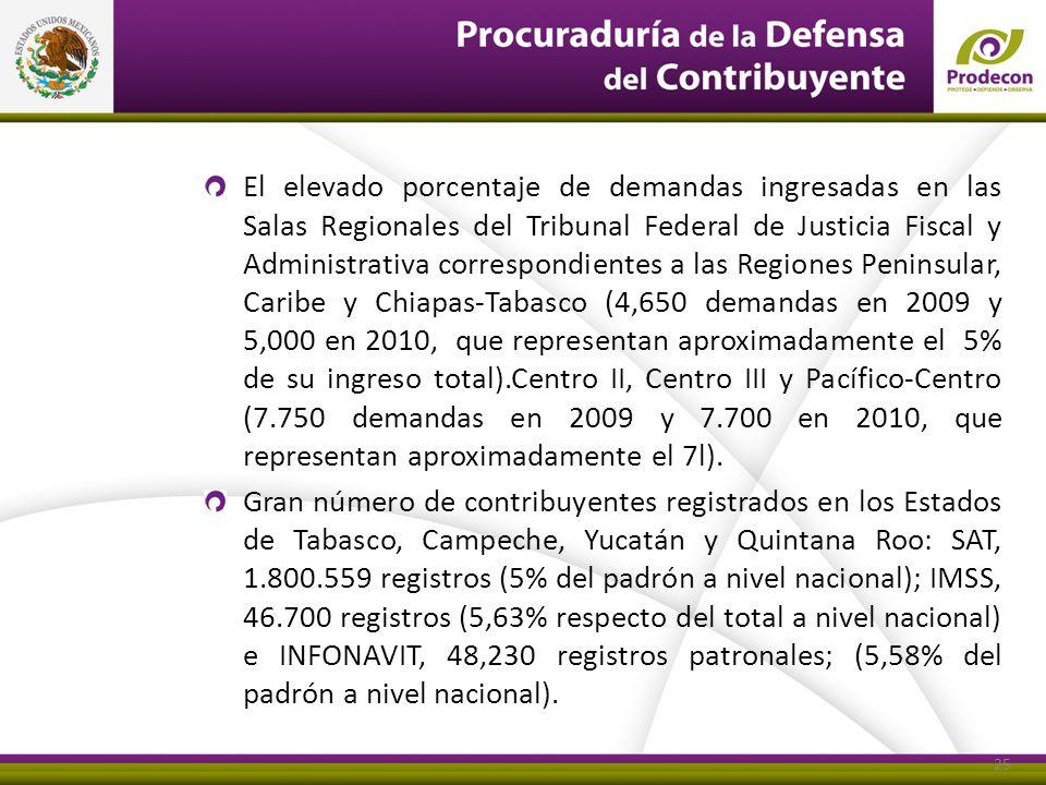 El elevado porcentaje de demandas ingresadas en las Salas Regionales del Tribunal Federal de Justicia Fiscal y Administrativa correspondientes a las Regiones Peninsular, Caribe y Chiapas-Tabasco (4,650 demandas en 2009 y 5,000 en 2010, que representan aproximadamente el 5% de su ingreso total).Centro II, Centro III y Pacífico-Centro (7.750 demandas en 2009 y 7.700 en 2010, que representan aproximadamente el 7l).