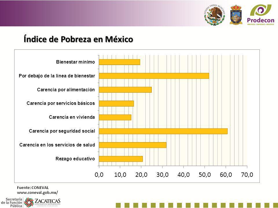 Índice de Pobreza en México
