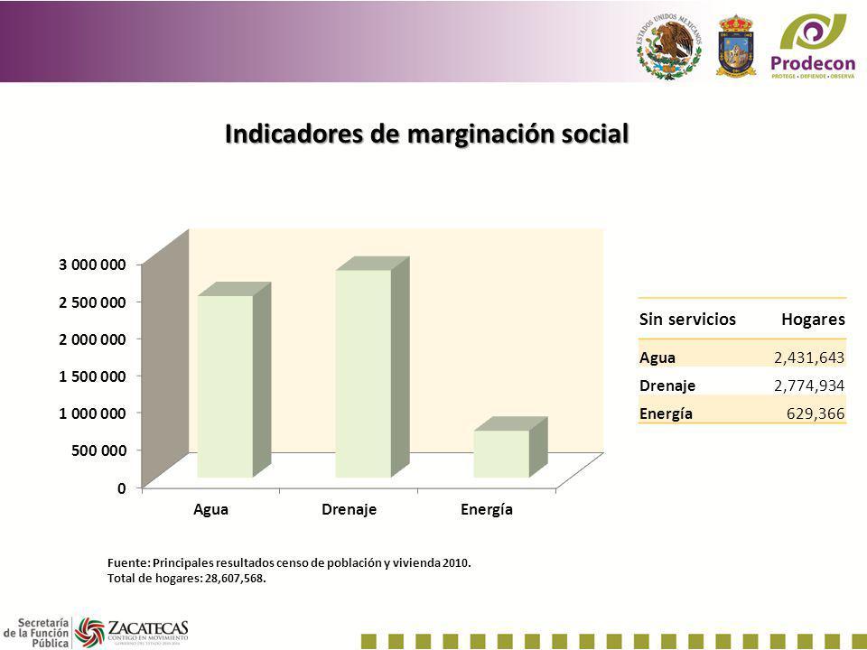 Indicadores de marginación social