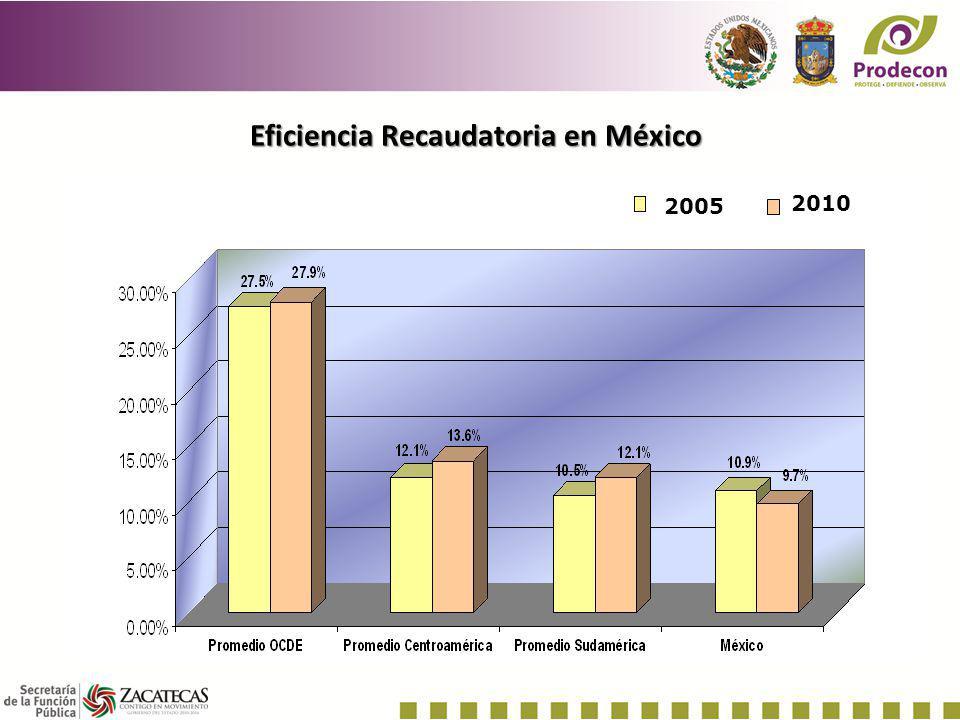 Eficiencia Recaudatoria en México