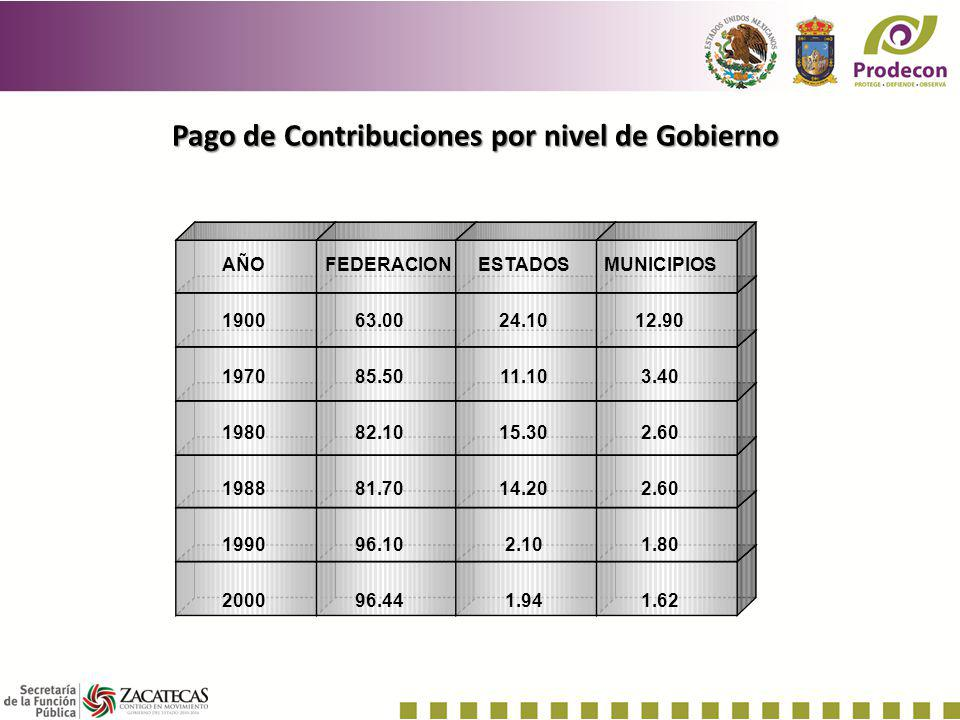Pago de Contribuciones por nivel de Gobierno
