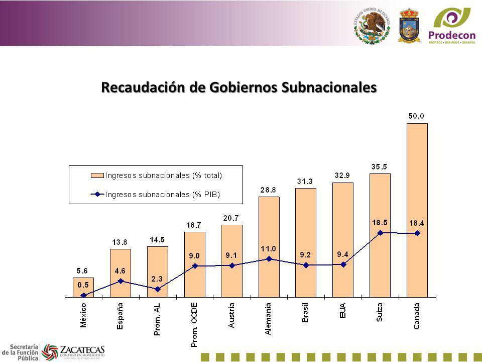 Recaudación de Gobiernos Subnacionales