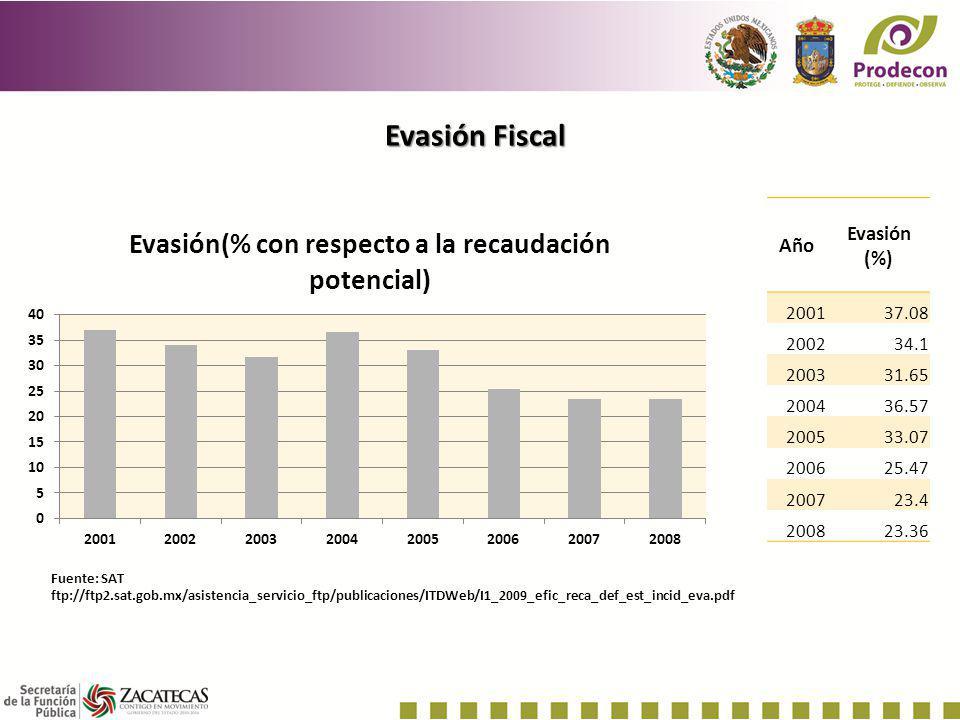 Evasión Fiscal Evasión (%) Año 2001 37.08 2002 34.1 2003 31.65 2004